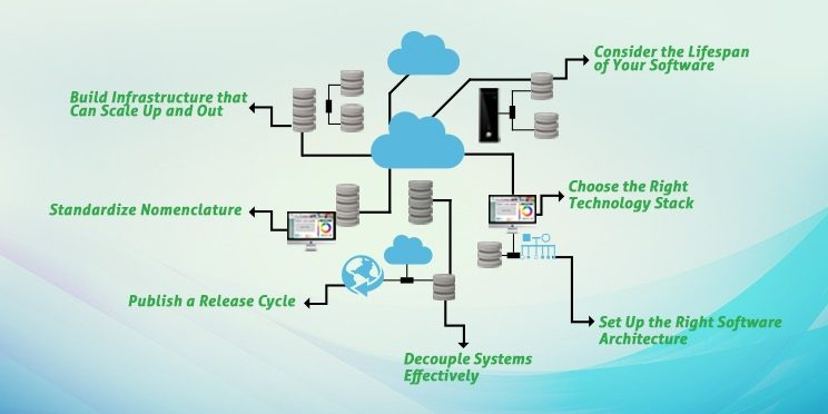 Software infrastructure for digital transformation imptrax 7 keys to building software infrastructure for digital transformation malvernweather Image collections